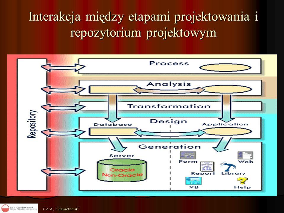 CASE, L.Banachowski Interakcja między etapami projektowania i repozytorium projektowym