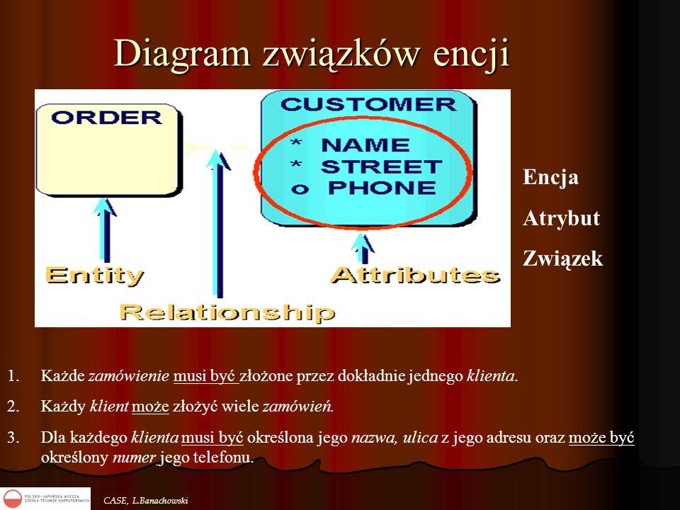 CASE, L.Banachowski Diagram związków encji 1.Każde zamówienie musi być złożone przez dokładnie jednego klienta. 2.Każdy klient może złożyć wiele zamów