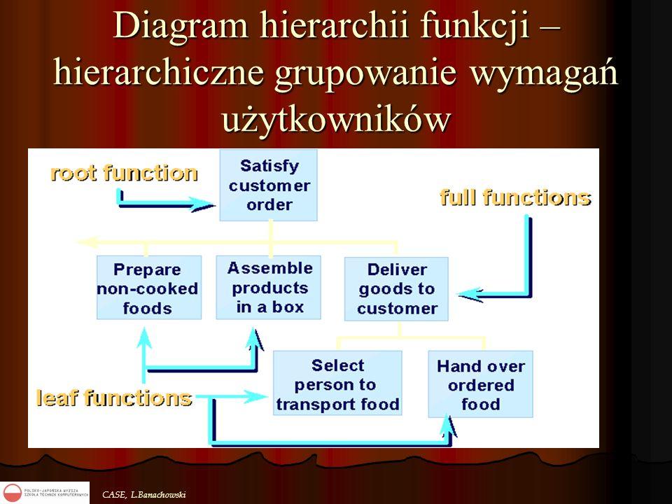 CASE, L.Banachowski Diagram hierarchii funkcji – hierarchiczne grupowanie wymagań użytkowników