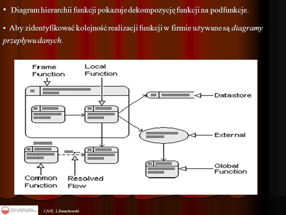 CASE, L.Banachowski Diagram hierarchii funkcji pokazuje dekompozycję funkcji na podfunkcje. Aby zidentyfikować kolejność realizacji funkcji w firmie u