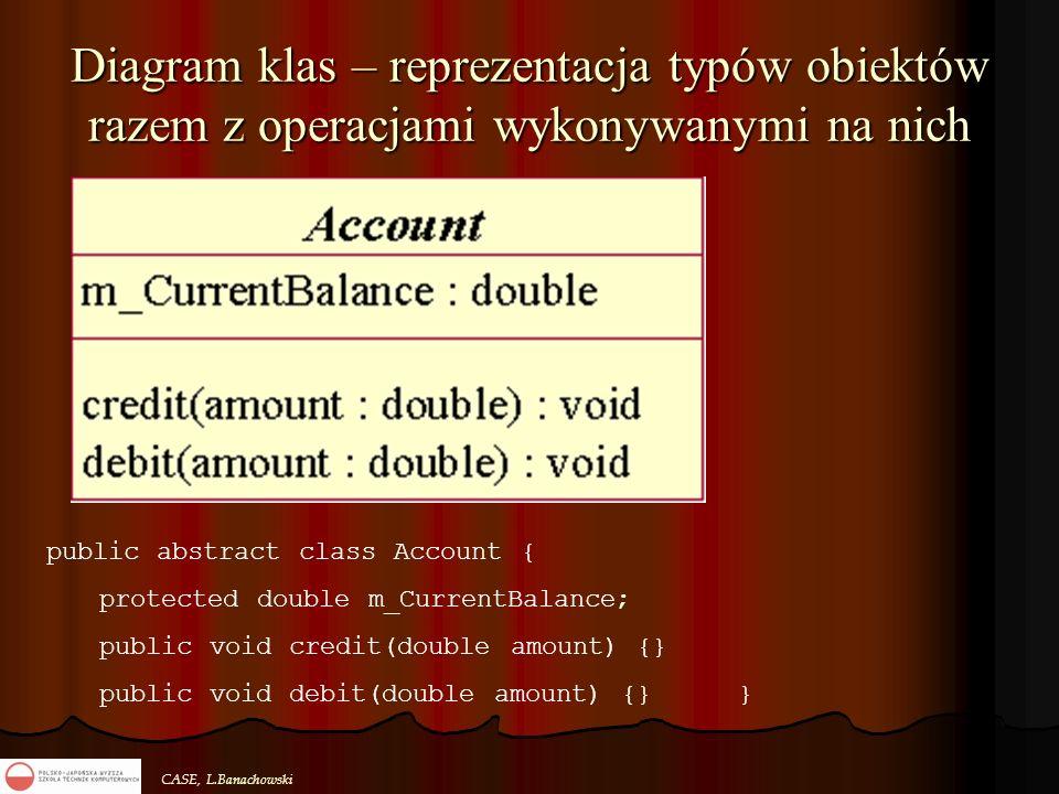 CASE, L.Banachowski Diagram klas – reprezentacja typów obiektów razem z operacjami wykonywanymi na nich public abstract class Account { protected doub