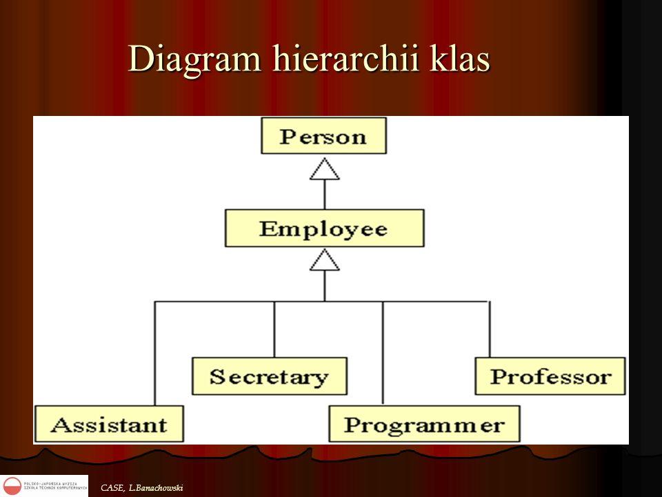CASE, L.Banachowski Diagram hierarchii klas