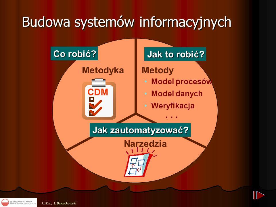 CASE, L.Banachowski Budowa systemów informacyjnych Narzędzia Metodyka Co robić? Jak to robić? Jak zautomatyzować? CDM Metody Model procesów Model dany