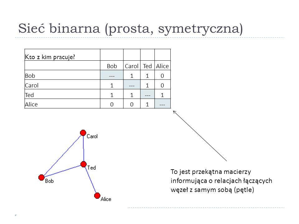 Sieć binarna (prosta, symetryczna) To jest przekątna macierzy informująca o relacjach łączących węzeł z samym sobą (pętle) Kto z kim pracuje? BobCarol