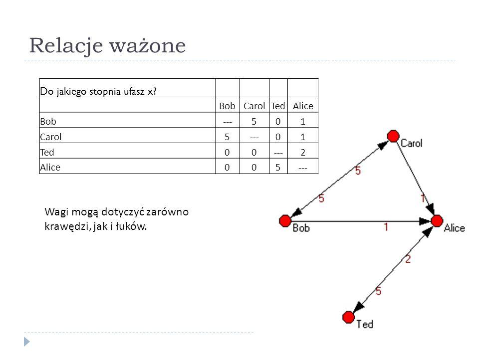 Relacje ważone Do jakiego stopnia ufasz x? BobCarolTedAlice Bob---501 Carol5---01 Ted00---2 Alice005--- Wagi mogą dotyczyć zarówno krawędzi, jak i łuk