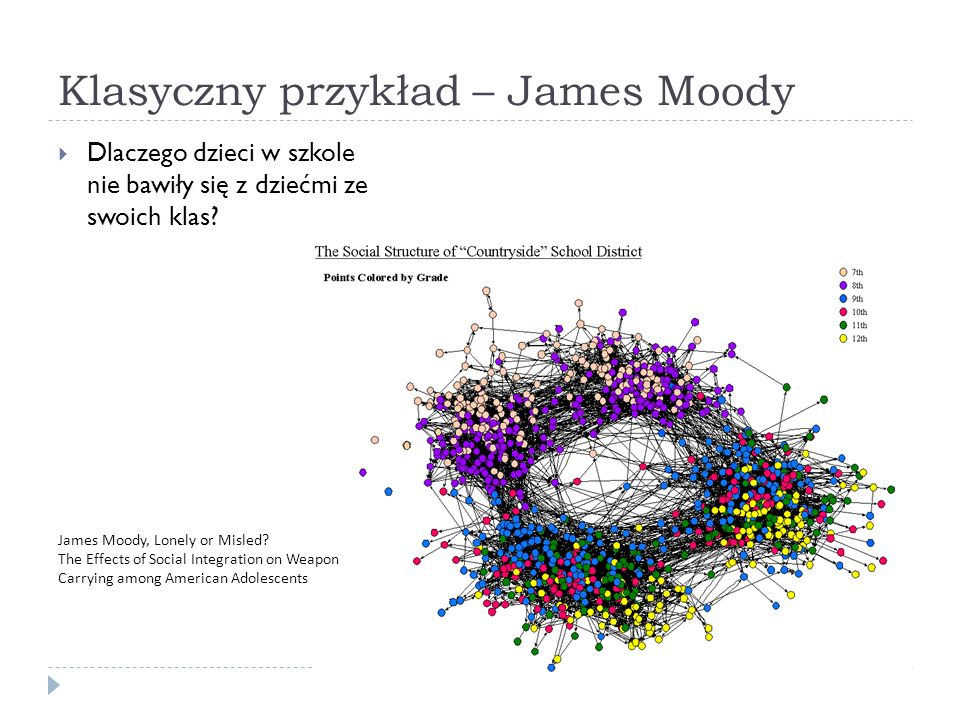 Klasyczny przykład – James Moody  Dlaczego dzieci w szkole nie bawiły się z dziećmi ze swoich klas? James Moody, Lonely or Misled? The Effects of Soc