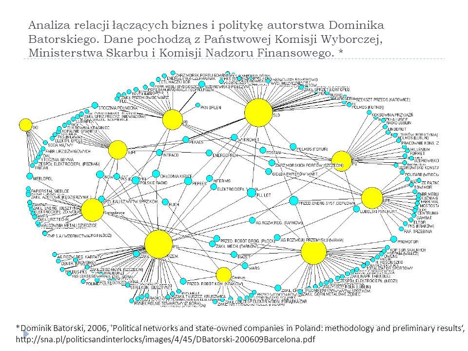 Analiza relacji łączących biznes i politykę autorstwa Dominika Batorskiego. Dane pochodzą z Państwowej Komisji Wyborczej, Ministerstwa Skarbu i Komisj