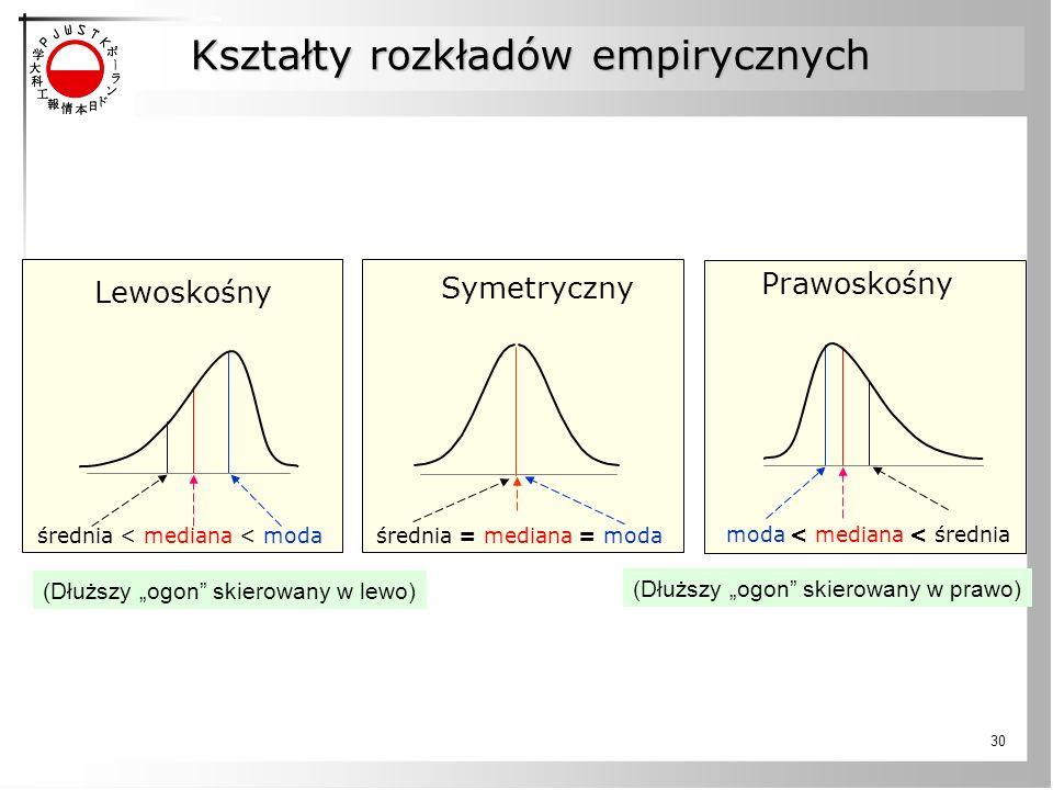 """30 Kształty rozkładów empirycznych średnia = mediana = moda średnia < mediana < moda moda < mediana < średnia Prawoskośny Lewoskośny Symetryczny (Dłuższy """"ogon skierowany w lewo) (Dłuższy """"ogon skierowany w prawo)"""