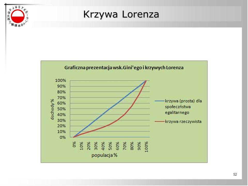 Krzywa Lorenza 52