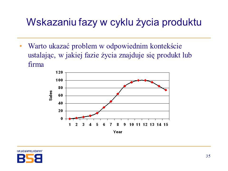 35 Wskazaniu fazy w cyklu życia produktu Warto ukazać problem w odpowiednim kontekście ustalając, w jakiej fazie życia znajduje się produkt lub firma