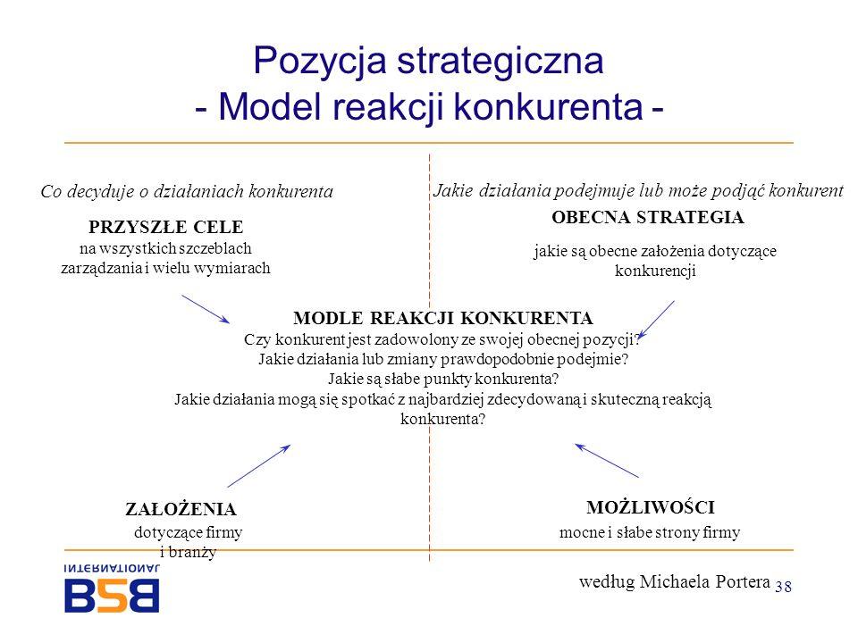 38 Pozycja strategiczna - Model reakcji konkurenta - MODLE REAKCJI KONKURENTA Czy konkurent jest zadowolony ze swojej obecnej pozycji? Jakie działania