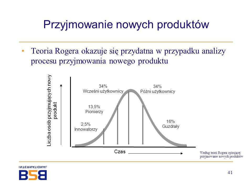 41 Przyjmowanie nowych produktów Teoria Rogera okazuje się przydatna w przypadku analizy procesu przyjmowania nowego produktu Liczba osób przyjmującyc