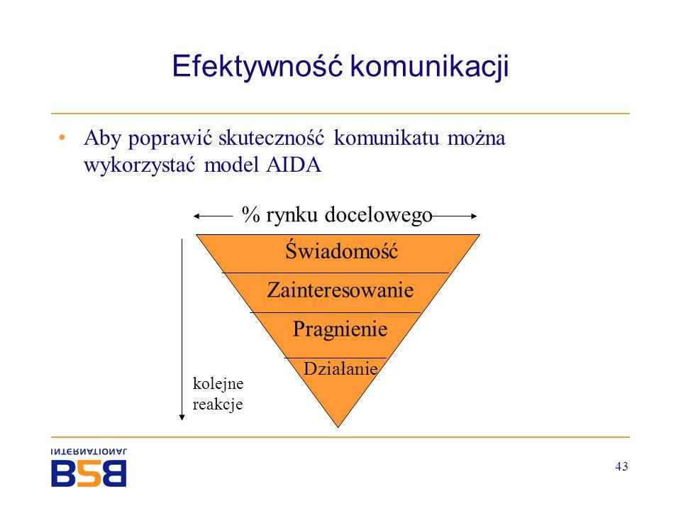 43 Efektywność komunikacji Aby poprawić skuteczność komunikatu można wykorzystać model AIDA Świadomość Zainteresowanie Pragnienie Działanie % rynku do