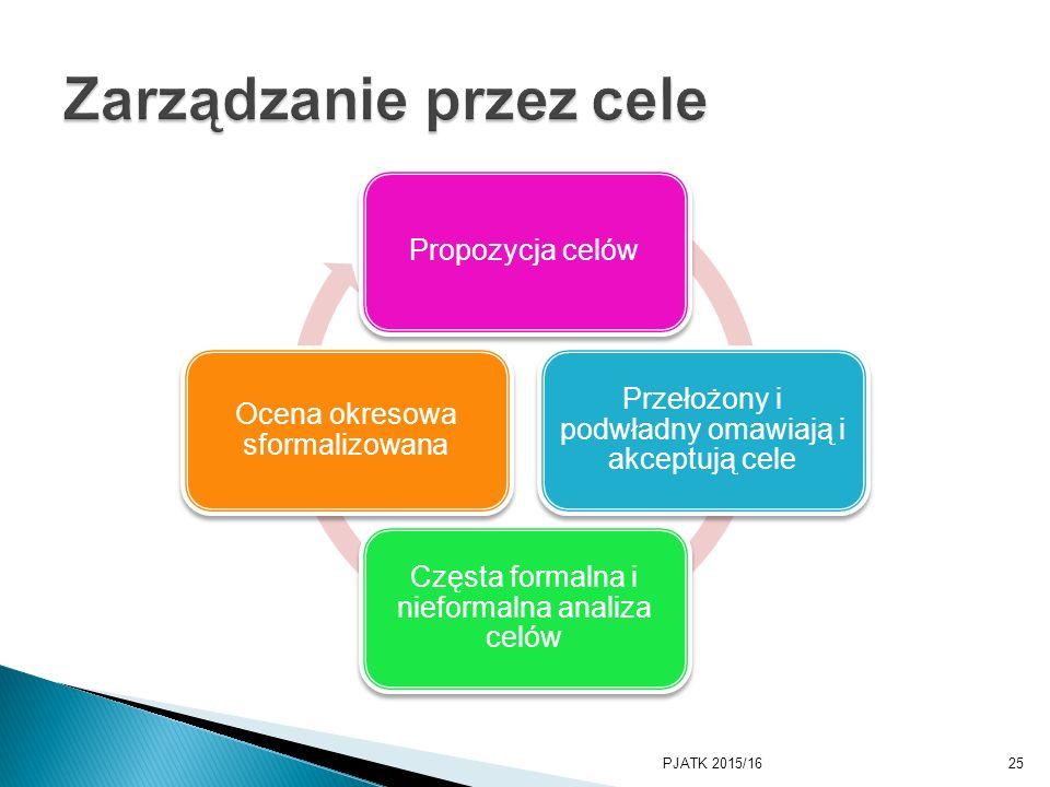 Propozycja celów Przełożony i podwładny omawiają i akceptują cele Częsta formalna i nieformalna analiza celów Ocena okresowa sformalizowana PJATK 2015/1625