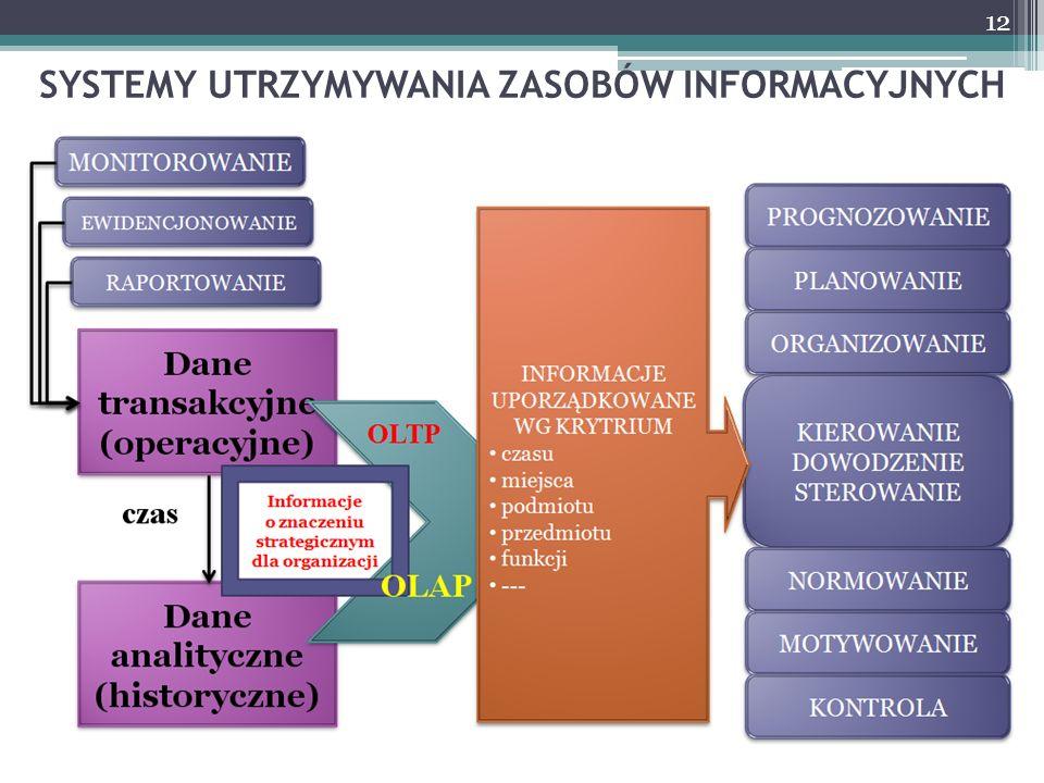 SYSTEMY UTRZYMYWANIA ZASOBÓW INFORMACYJNYCH 12