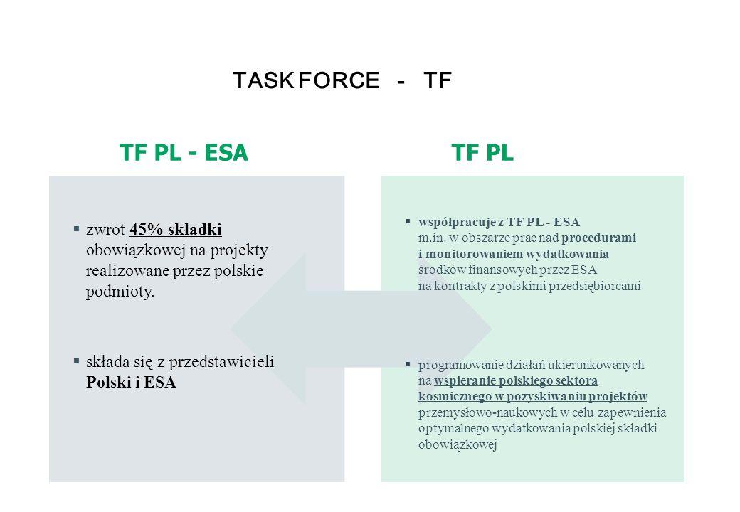 5 TASK FORCE - TF  zwrot 45% składki obowiązkowej na projekty realizowane przez polskie podmioty.