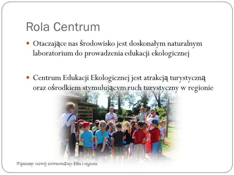 Rola Centrum Otaczaj ą ce nas ś rodowisko jest doskonałym naturalnym laboratorium do prowadzenia edukacji ekologicznej Centrum Edukacji Ekologicznej jest atrakcj ą turystyczn ą oraz o ś rodkiem stymuluj ą cym ruch turystyczny w regionie Wspieramy rozwój zrównowa ż ony Ełku i regionu