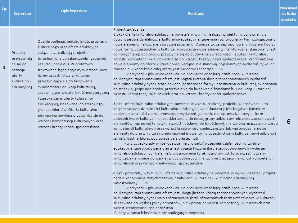 Lp. Kryterium Opis kryterium Punktacja Maksymal na liczba punktów 8.8. Projekty przyczyniają ce się do rozwoju oferty kulturalno - edukacyjnej Ocenie