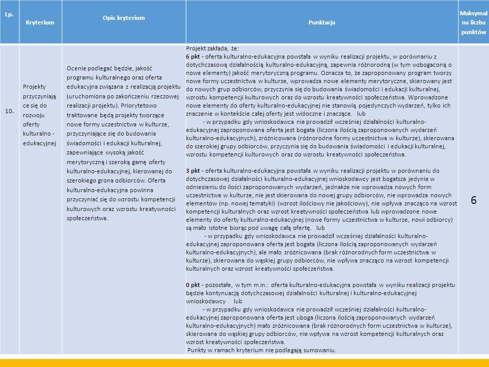Lp. Kryterium Opis kryterium Punktacja Maksymal na liczba punktów 10. Projekty przyczyniają ce się do rozwoju oferty kulturalno - edukacyjnej Ocenie p