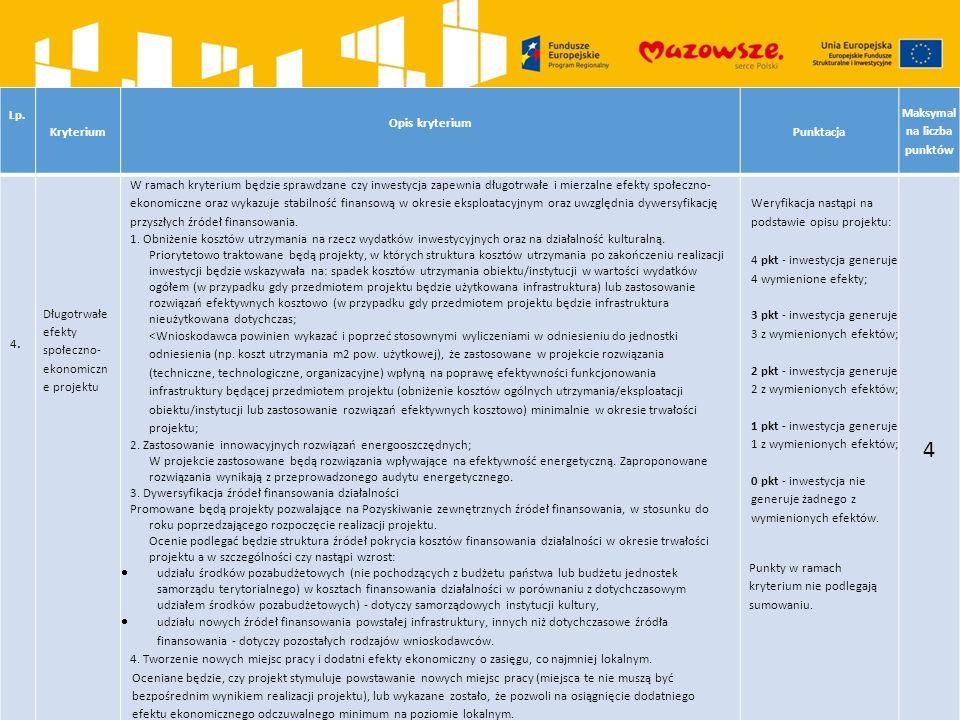 Lp. Kryterium Opis kryterium Punktacja Maksymal na liczba punktów 4.4. Długotrwałe efekty społeczno- ekonomiczn e projektu W ramach kryterium będzie s