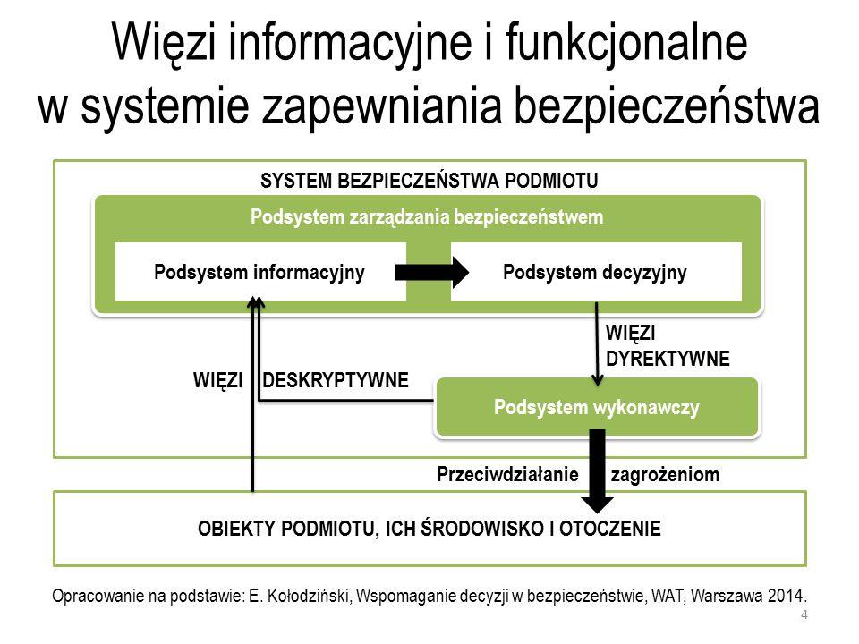 Więzi informacyjne i funkcjonalne w systemie zapewniania bezpieczeństwa SYSTEM BEZPIECZEŃSTWA PODMIOTU Podsystem zarządzania bezpieczeństwem Podsystem informacyjnyPodsystem decyzyjny Podsystem wykonawczy WIĘZI DYREKTYWNE WIĘZI DESKRYPTYWNE OBIEKTY PODMIOTU, ICH ŚRODOWISKO I OTOCZENIE Przeciwdziałanie zagrożeniom Opracowanie na podstawie: E.