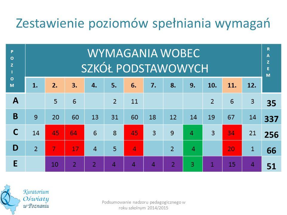 Zestawienie poziomów spełniania wymagań – szkoły podstawowe lipiec 2014 Poziom Wymagania wobec szkół podstawowych Razem 1.2.3.4.5.6.7.8.9.10.11.12.
