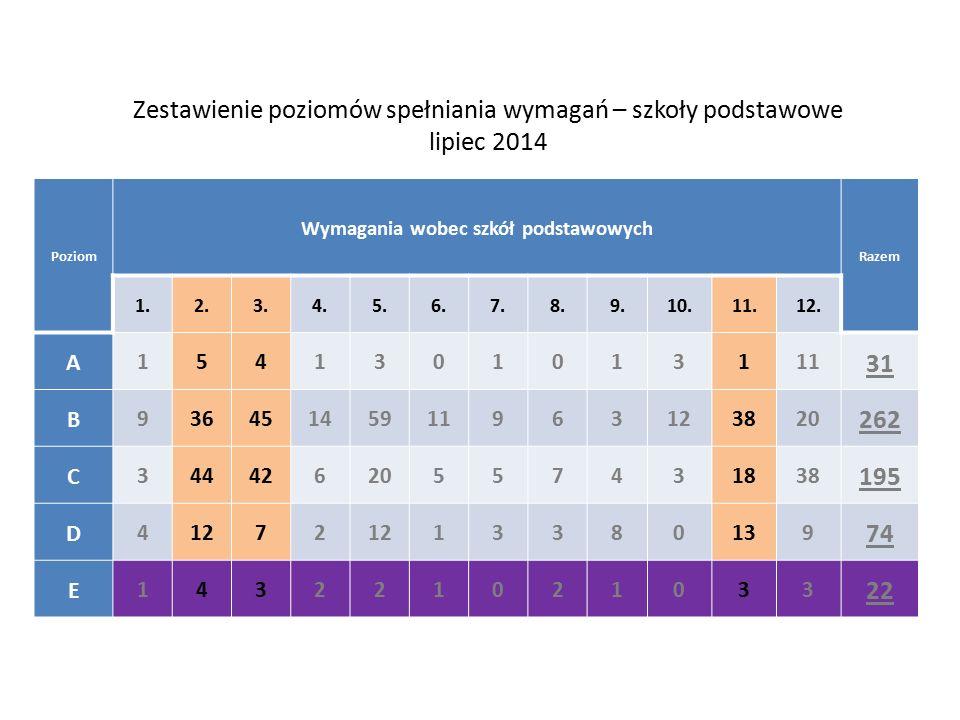 wnioski lipiec 2014 1.Analizy wyników egzaminów zewnętrznych w małym stopniu wpływają na efekty kształcenia.
