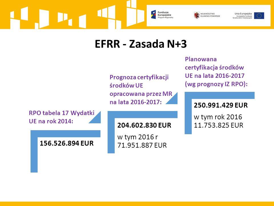 EFRR - Zasada N+3 156.526.894 EUR 250.991.429 EUR w tym rok 2016 11.753.825 EUR 204.602.830 EUR w tym 2016 r 71.951.887 EUR RPO tabela 17 Wydatki UE na rok 2014: Planowana certyfikacja środków UE na lata 2016-2017 (wg prognozy IZ RPO): Prognoza certyfikacji środków UE opracowana przez MR na lata 2016-2017: