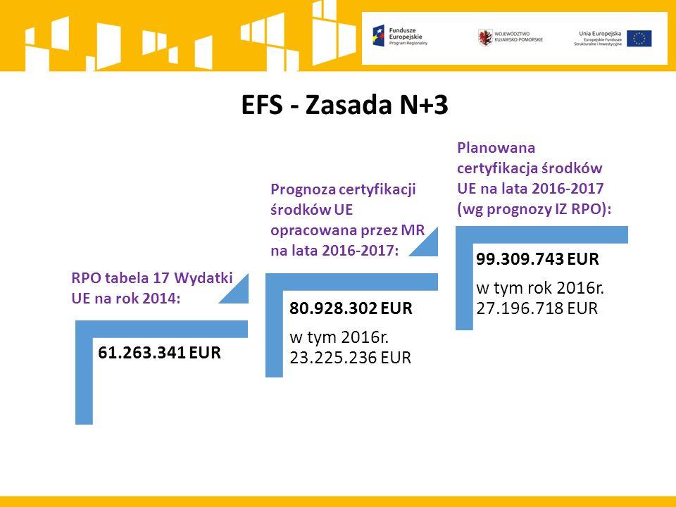 EFS - Zasada N+3 61.263.341 EUR 99.309.743 EUR w tym rok 2016r.