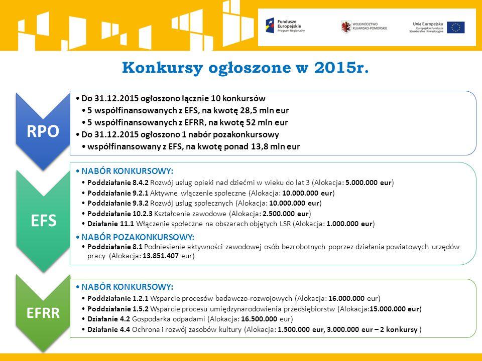 Konkursy w ramach RPO 2014-2020  12 ogłoszonych konkursów: 5 konkursów w ramach EFRR, 7 konkursów w ramach EFS.