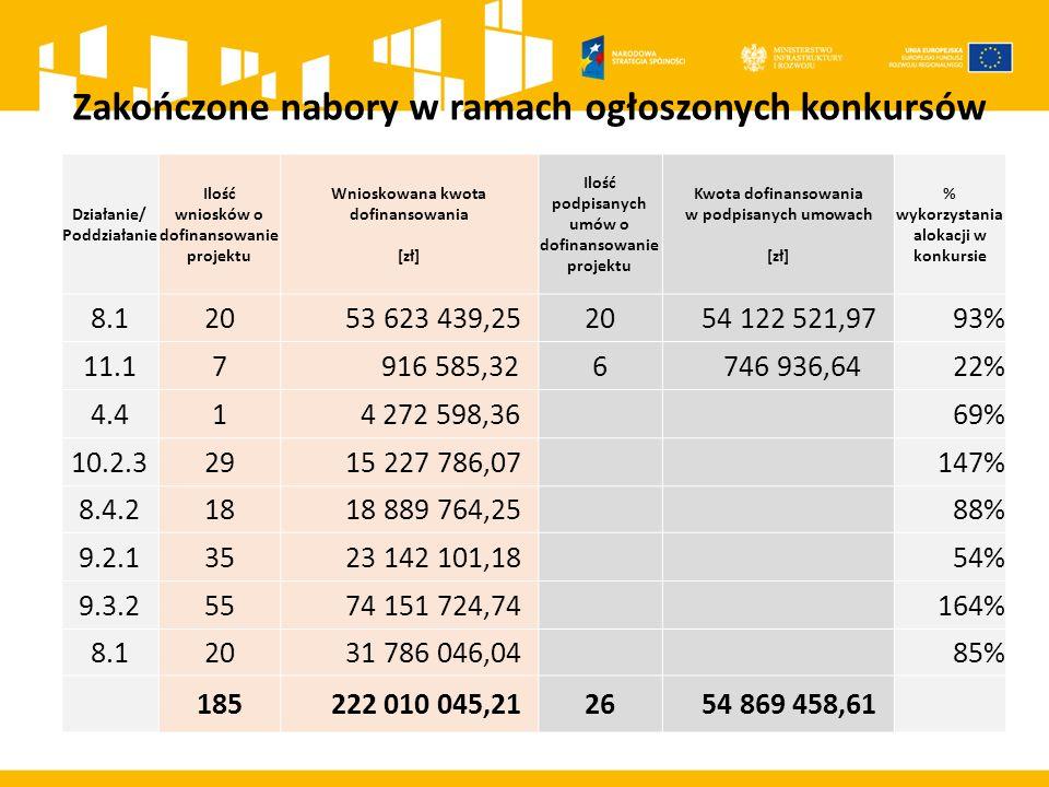 Zakończone nabory w ramach ogłoszonych konkursów Działanie/ Poddziałanie Ilość wniosków o dofinansowanie projektu Wnioskowana kwota dofinansowania [zł] Ilość podpisanych umów o dofinansowanie projektu Kwota dofinansowania w podpisanych umowach [zł] % wykorzystania alokacji w konkursie 8.120 53 623 439,2520 54 122 521,9793% 11.17 916 585,326 746 936,6422% 4.41 4 272 598,36 69% 10.2.329 15 227 786,07 147% 8.4.218 18 889 764,25 88% 9.2.135 23 142 101,18 54% 9.3.255 74 151 724,74 164% 8.120 31 786 046,04 85% 185 222 010 045,2126 54 869 458,61