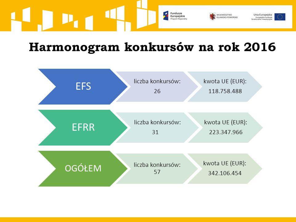 Harmonogram konkursów na rok 2016 EFS liczba konkursów: 26 kwota UE (EUR): 118.758.488 EFRR liczba konkursów: 31 kwota UE (EUR): 223.347.966 OGÓŁEM liczba konkursów: 57 kwota UE (EUR): 342.106.454