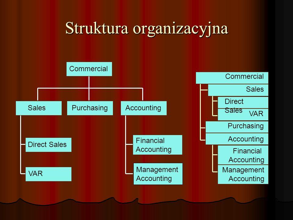 Struktura organizacyjna Commercial SalesPurchasingAccounting Direct Sales VAR Financial Accounting Management Accounting Commercial Sales Direct Sales