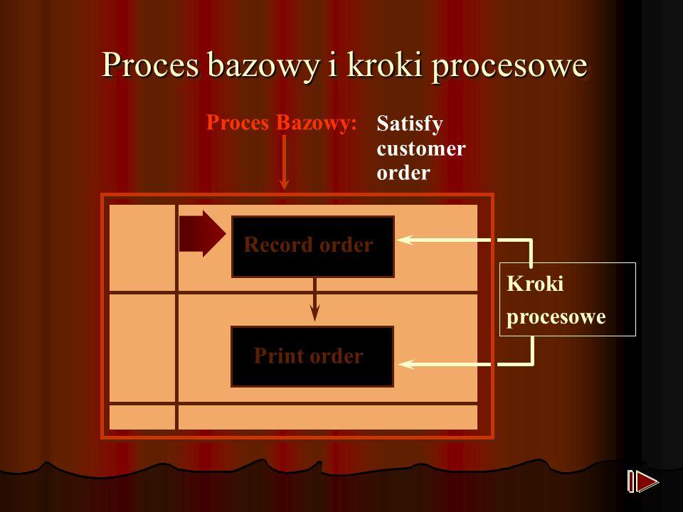 Record order Print order Proces bazowy i kroki procesowe Kroki procesowe Satisfy customer order Proces Bazowy: