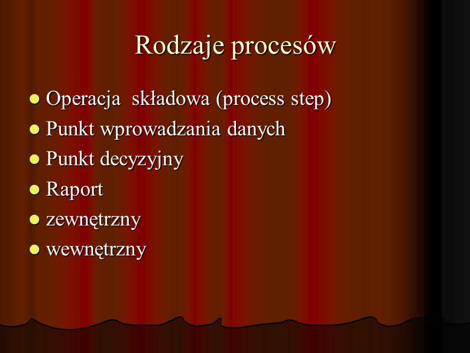 Rodzaje procesów Operacja składowa (process step) Operacja składowa (process step) Punkt wprowadzania danych Punkt wprowadzania danych Punkt decyzyjny Punkt decyzyjny Raport Raport zewnętrzny zewnętrzny wewnętrzny wewnętrzny