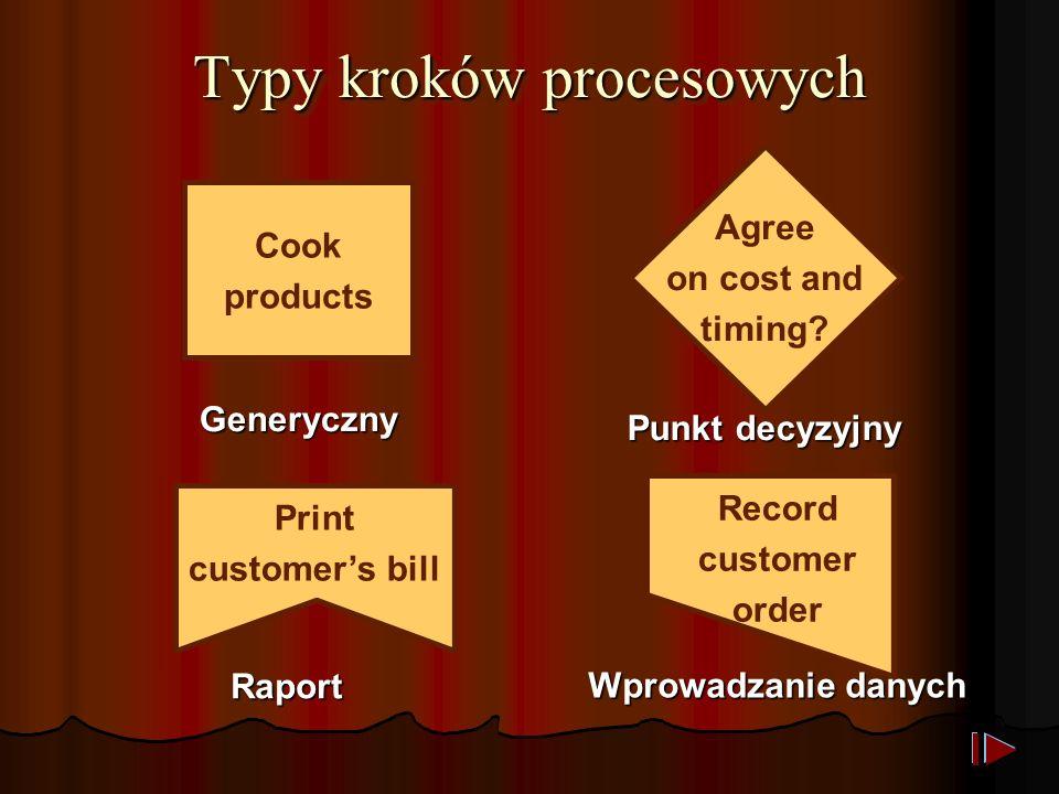 Typy kroków procesowych Record customer order Wprowadzanie danych Generyczny Cook products Agree on cost and timing.