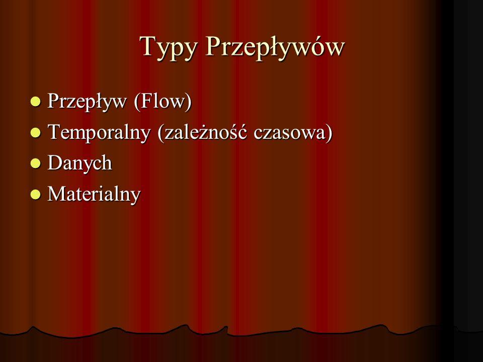 Typy Przepływów Przepływ (Flow) Przepływ (Flow) Temporalny (zależność czasowa) Temporalny (zależność czasowa) Danych Danych Materialny Materialny
