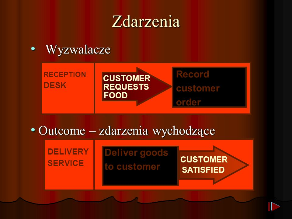 ZdarzeniaZdarzenia Wyzwalacze Wyzwalacze DESK RECEPTION DESK CUSTOMER REQUESTS FOOD Record customer order Outcome – zdarzenia wychodzące Outcome – zdarzenia wychodzące DELIVERY SERVICE CUSTOMER SATISFIED Deliver goods to customer