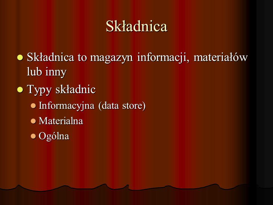 Składnica Składnica to magazyn informacji, materiałów lub inny Składnica to magazyn informacji, materiałów lub inny Typy składnic Typy składnic Informacyjna (data store) Informacyjna (data store) Materialna Materialna Ogólna Ogólna