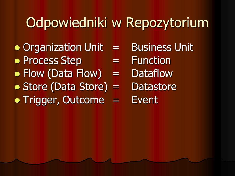 Odpowiedniki w Repozytorium Organization Unit=Business Unit Organization Unit=Business Unit Process Step =Function Process Step =Function Flow (Data F