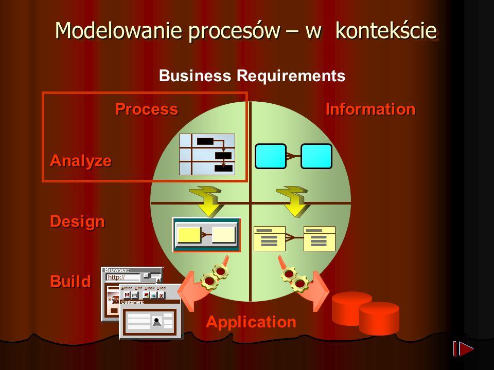 Modelowanie procesów Opisuje działanie biznesu Pokazuje strukturę i zależności pomiędzy jednostkami organizacyjnymi Pokazuje komunikację pomiędzy jednostkami wewnątrz firmy stanowi podstawę wyglądu aplikacji Opisuje działanie biznesu Pokazuje strukturę i zależności pomiędzy jednostkami organizacyjnymi Pokazuje komunikację pomiędzy jednostkami wewnątrz firmy stanowi podstawę wyglądu aplikacji