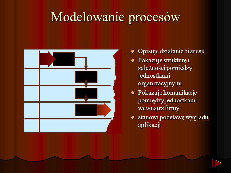 Elementy Diagramu procesów biznesowych KrokprocesowyKrokprocesowy PrzepływPrzepływ WyzwalaczWyzwalacz ZdarzeniewychodząceZdarzeniewychodzące JednostkaorganizacyjnaJednostkaorganizacyjna FRONT DESK FOOD LAB KierunekprocesuKierunekprocesu