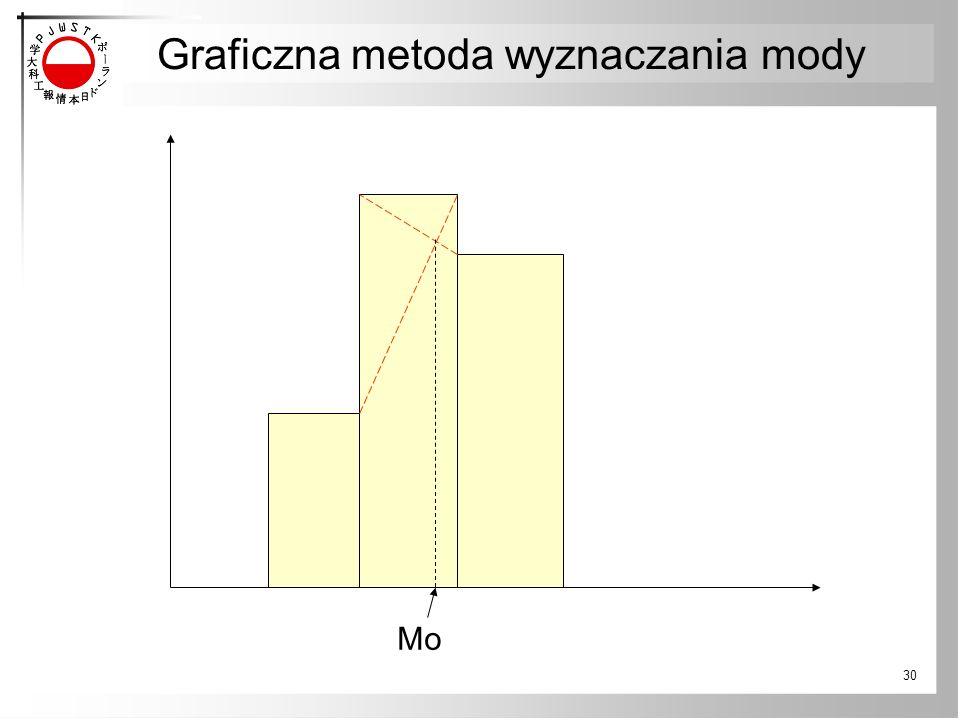 30 Mo Graficzna metoda wyznaczania mody