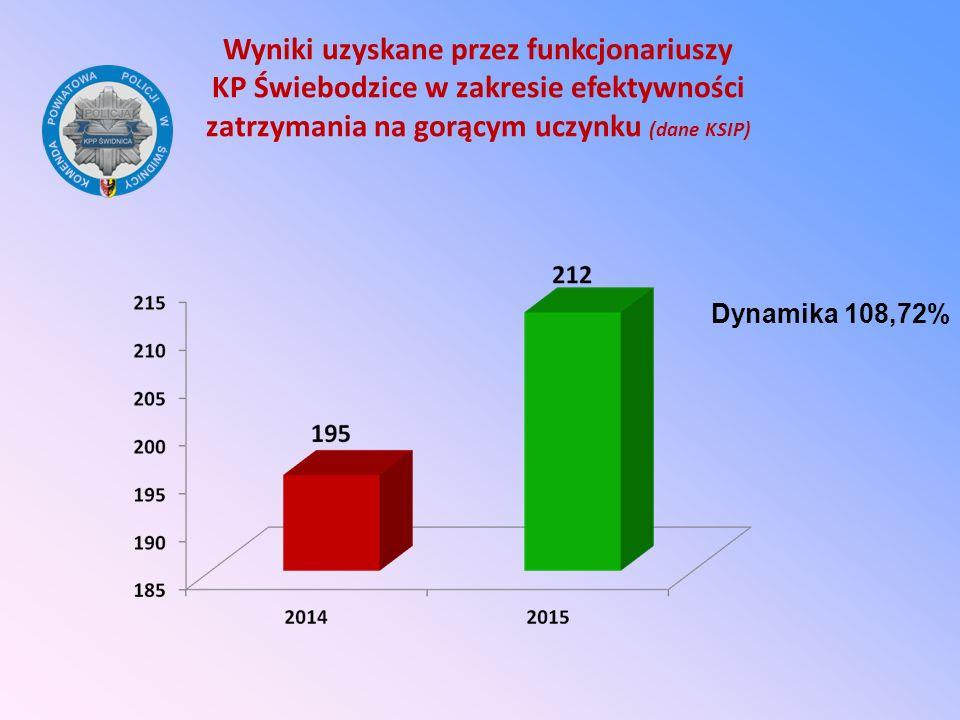 Wyniki uzyskane przez funkcjonariuszy KP Świebodzice w zakresie efektywności zatrzymania na gorącym uczynku (dane KSIP) Dynamika 108,72%