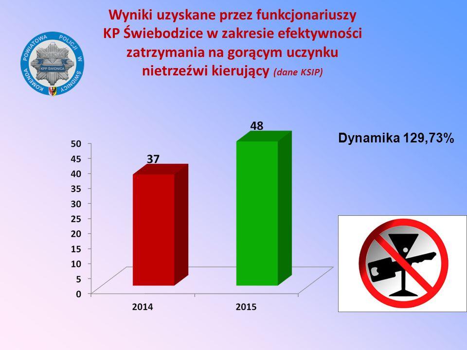 Wyniki uzyskane przez funkcjonariuszy KP Świebodzice w zakresie efektywności zatrzymania na gorącym uczynku nietrzeźwi kierujący (dane KSIP) Dynamika