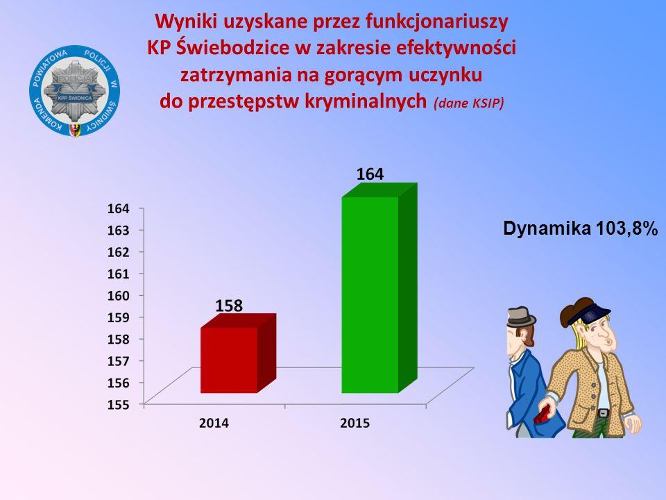 Wyniki uzyskane przez funkcjonariuszy KP Świebodzice w zakresie efektywności zatrzymania na gorącym uczynku do przestępstw kryminalnych (dane KSIP) Dy