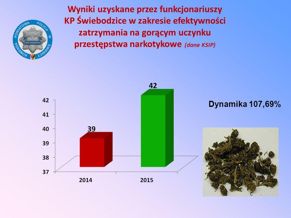 Wyniki uzyskane przez funkcjonariuszy KP Świebodzice w zakresie efektywności zatrzymania na gorącym uczynku przestępstwa narkotykowe (dane KSIP) Dynam