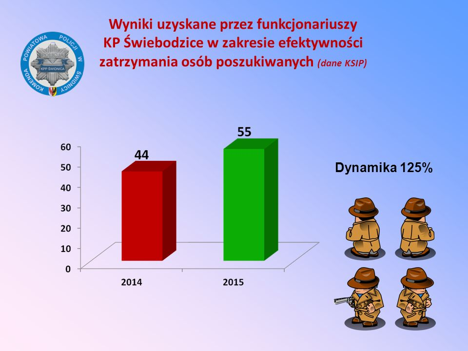 Wyniki uzyskane przez funkcjonariuszy KP Świebodzice w zakresie efektywności zatrzymania osób poszukiwanych (dane KSIP) Dynamika 125%