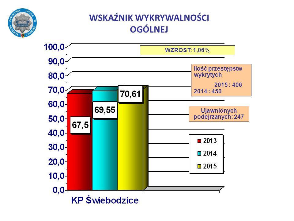 WSKAŹNIK WYKRYWALNOŚCI OGÓLNEJ WZROST: 1,06% Ilość przestępstw wykrytych 2015 : 406 2014 : 450 Ujawnionych podejrzanych: 247