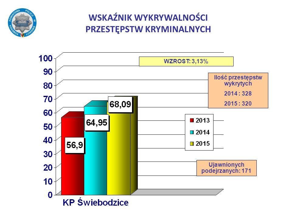 WSKAŹNIK WYKRYWALNOŚCI PRZESTĘPSTW KRYMINALNYCH WZROST: 3,13% Ujawnionych podejrzanych: 171 Ilość przestępstw wykrytych 2014 : 328 2015 : 320